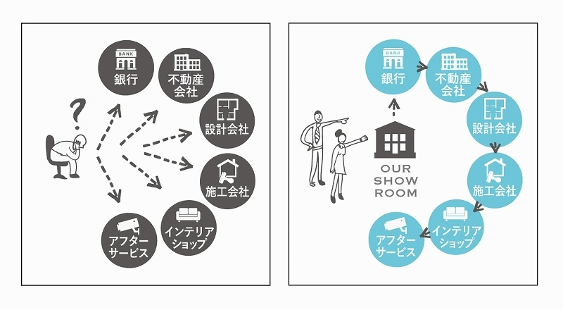 名古屋緑区 マンションリノベ見学会 ワンストップソリューション