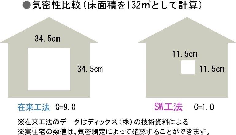 施工品質と高性能SWパネルで成せる1.0以下のC値